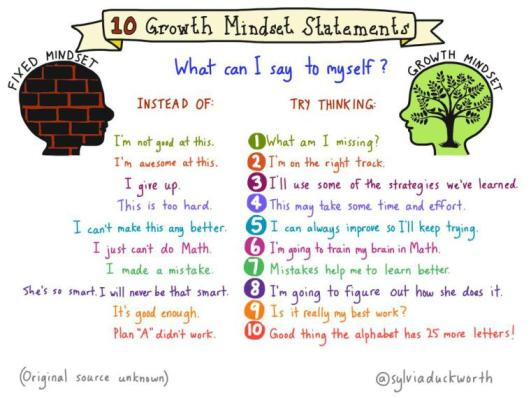 growth mindset sylvia duckworth