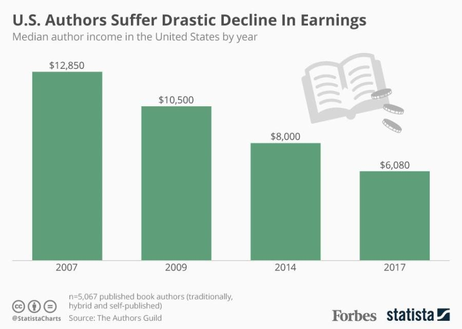 publishing income author earnings