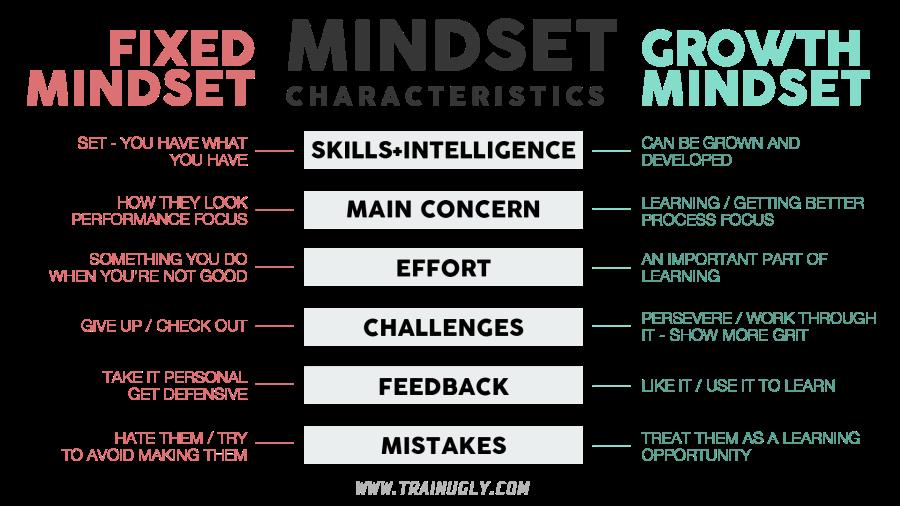 growth mindset fixed mindset
